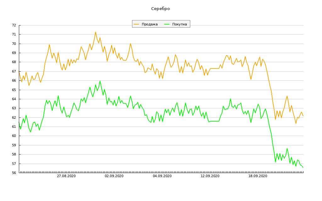 График динамики курса серебра в сбербанке
