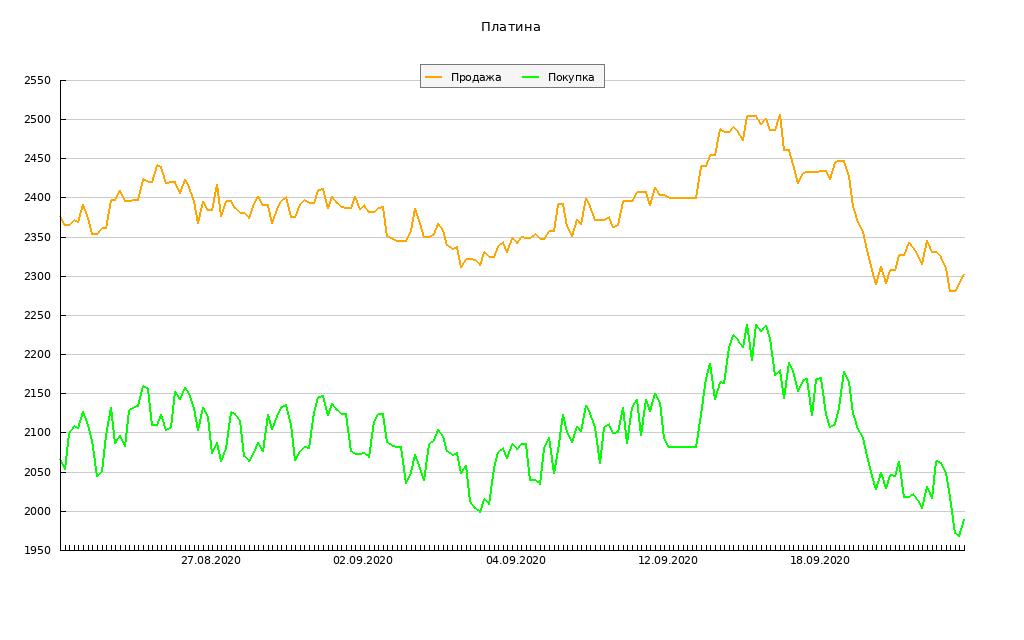 График динамик курса серебра в сбербанке