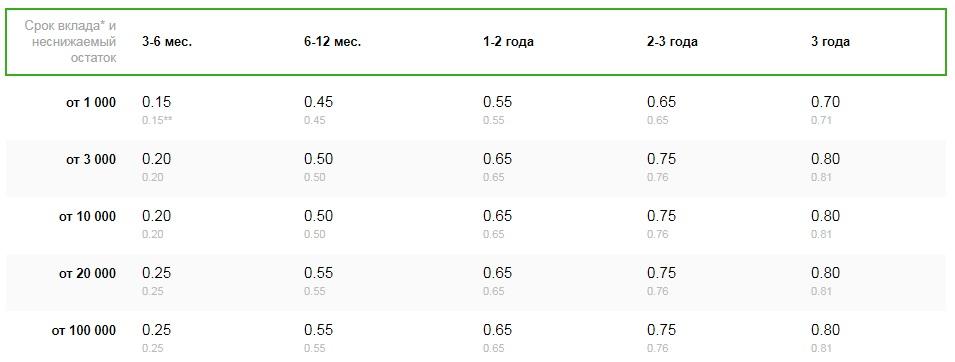 сбербанк проценты по вкладам на сегодня в рублях