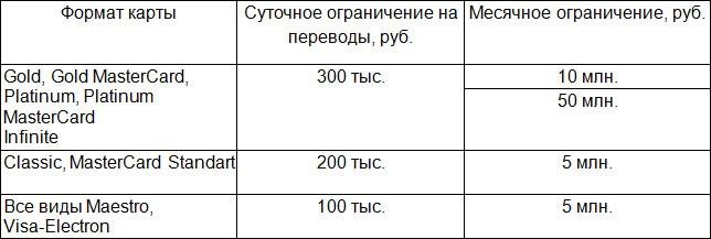максимальная сумма перевода через сбербанк онлайн с карты на карту