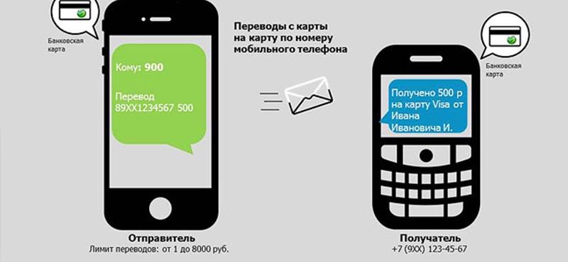 как перевести деньги с телефона сбербанк на сбербанк