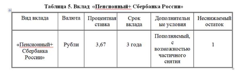 какие вклады в сбербанке россии самые выгодные
