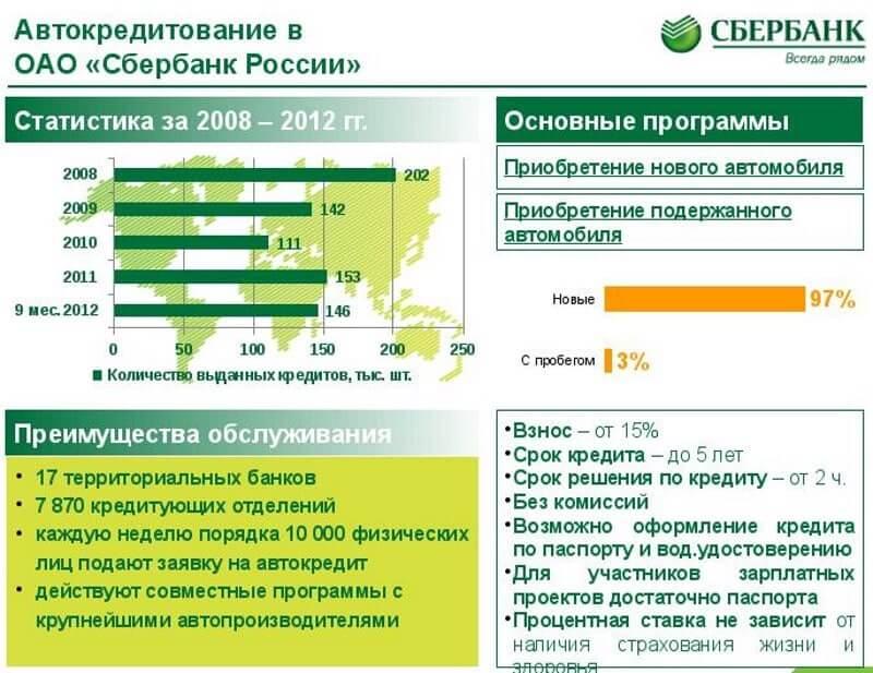 банк русский стандарт заявка на кредитную карту онлайн