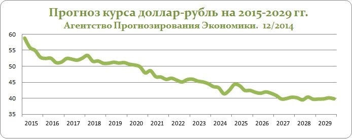 прогноз курса доллара на 2019 год сбербанк