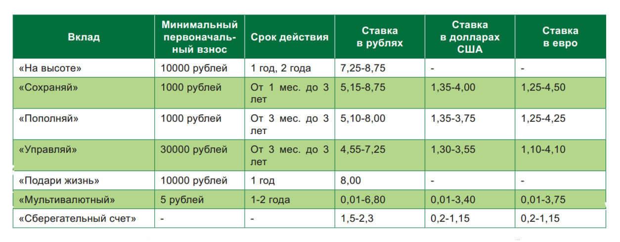 сбербанк официальный сайт москва вклады физических лиц 2020 пенсионерам